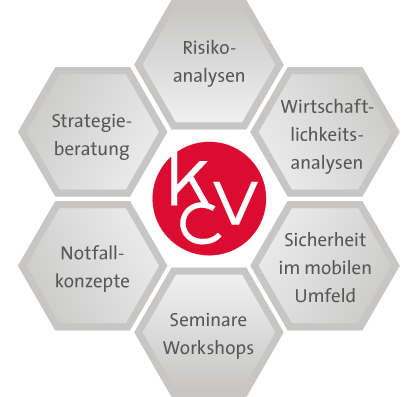 Organisatorische IT-Sicherheit